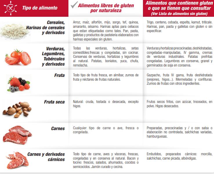Dieta Free Gluten