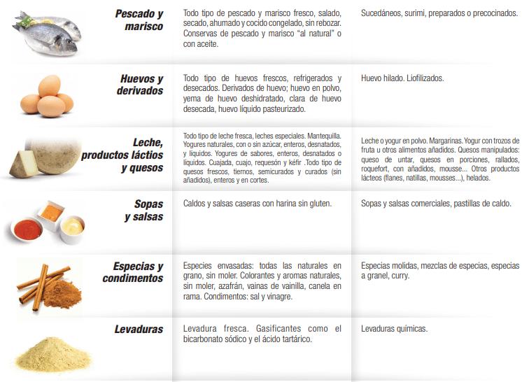 Dieta Free Gluten 2